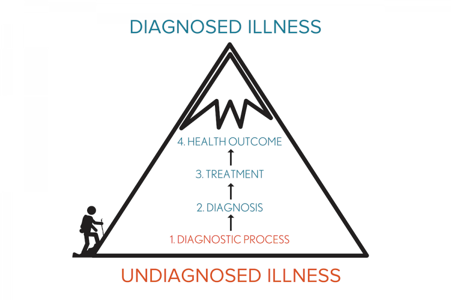 A comparison of an undiagnosed vs diagnosed journey