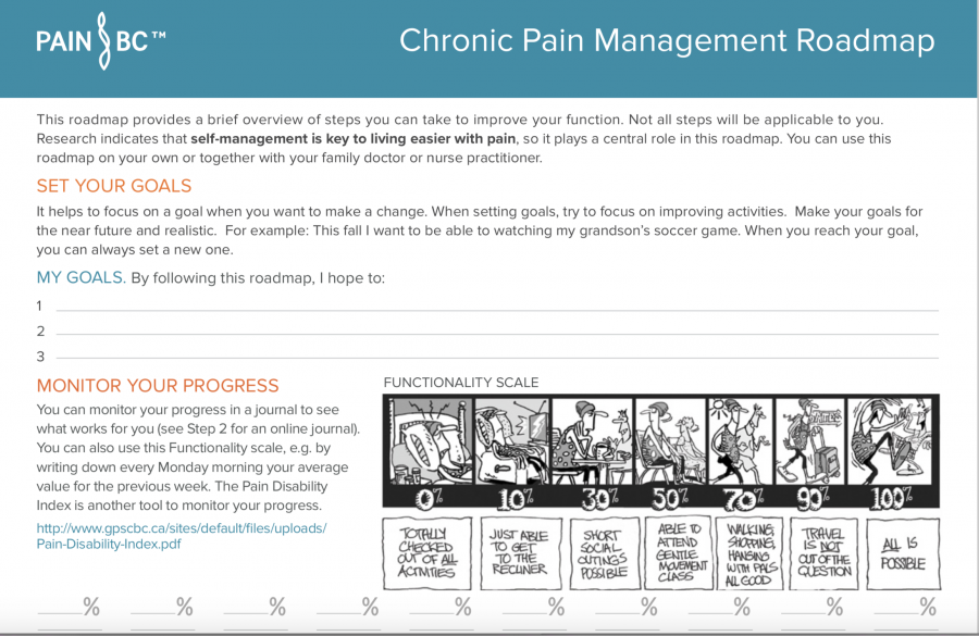 Chronic Pain Management Roadmap