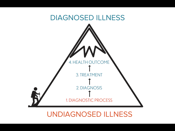 Comparison of an undiagnosed vs diagnosed journey